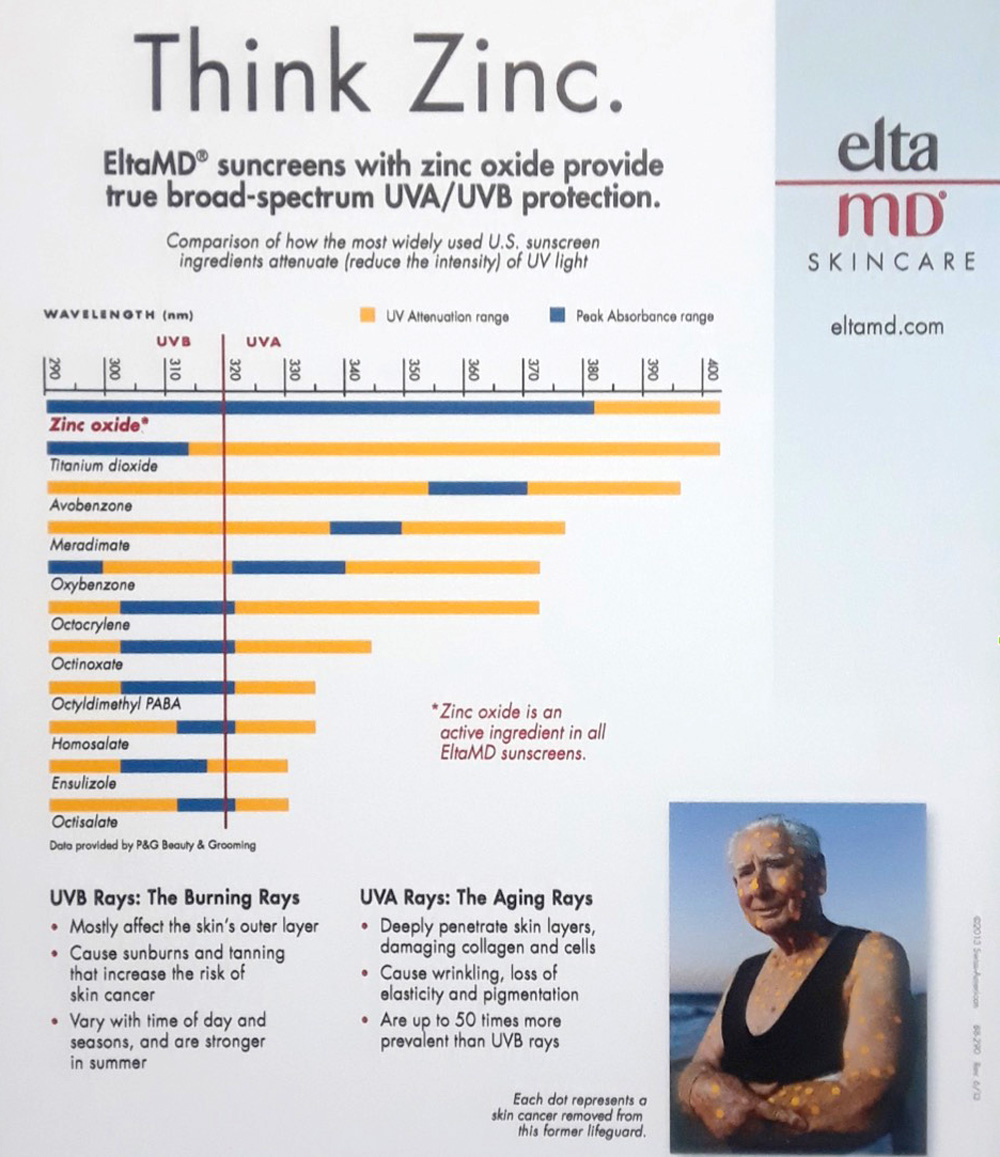 Why you should be using Zinc sunscreen | By Dr. Brandith Irwin on SkinTour